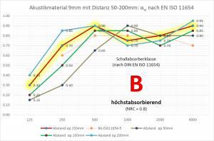 Raumakustik in Büros und Konferenzräumen - Schallabsorption: Testwerte und praktische Hinweise