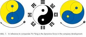 Die Lebensenergie Qi (Chi) im Feng Shui