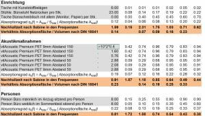 Akustikrechner nach DIN 18041 - Online Berechnung der Schallabsorption in Büros, Konferenz- und Unterrichtsräumen