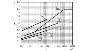 DIN 18041 Hörsamkeit in Räumen – Anforderungen, Empfehlungen und Hinweise für die Planung von Büros, Konferenz- und Unterrichtsräumen
