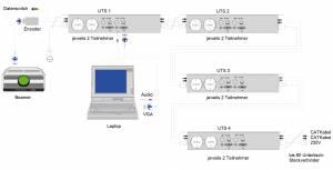 flexiconference - Serielle Multi Media Netzwerk Verbindung