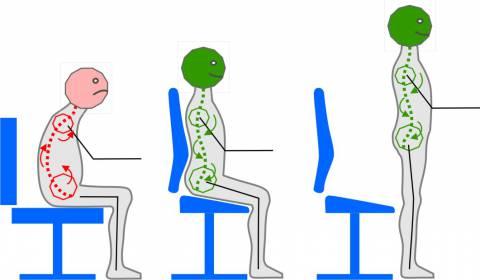 Historie der Sattelstühle und des Hoch-Sitzens mit offenen Winkel