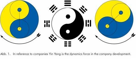 Yin und Yang im Feng Shui